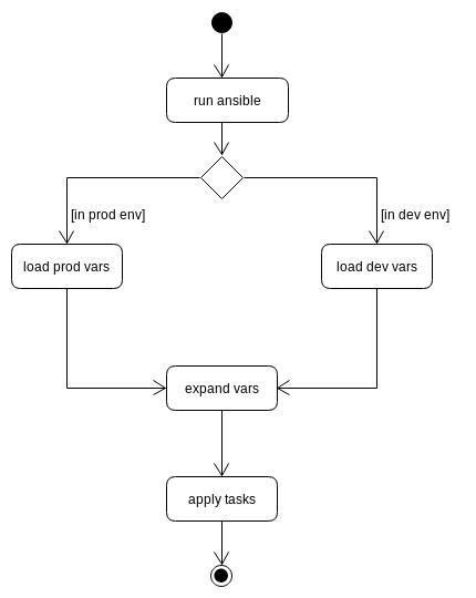 1  Inventory — apolo-docs 0 1 documentation